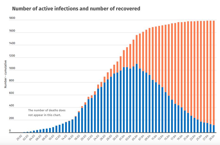 Nombre de malades du coronavirus en Islande