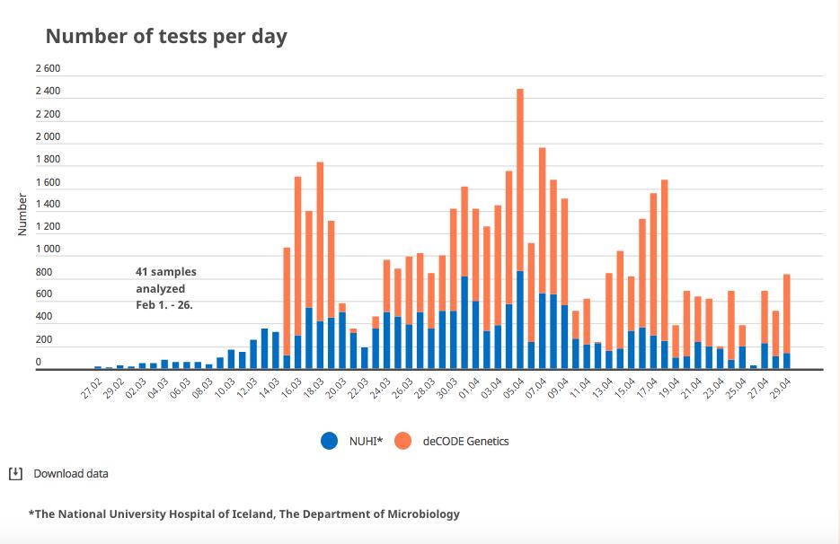 Test coronavirus par jour en Islande