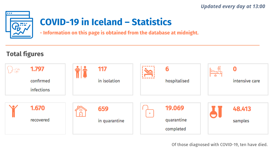 Statistiques coronavirus en Islande